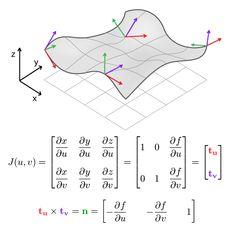 Jacobian matrix