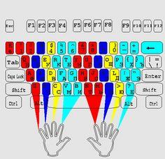 Расположение рук на клавиатуре при слепой печати Keyboard Symbols, Computer Keyboard, Keyboard Shortcuts, Phone Hacks, 7 Habits, Resume Writing, Helpful Hints, Knowledge, Coding