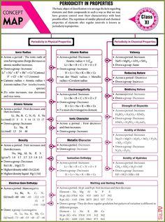 Chemistry Basics, 11th Chemistry, Chemistry Study Guide, Chemistry Classroom, Physical Chemistry, Chemistry Notes, Teaching Chemistry, Science Chemistry, Organic Chemistry