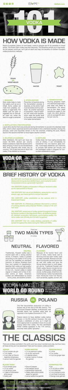 Vodka 101 Infographic, designed by Emily Harris, Graphic Design Coordinator at BARetc. Vodka Cocktails, Cocktail Drinks, Alcoholic Drinks, Homemade Alcohol, Homemade Liquor, Tequila, Wine And Liquor, Wine And Beer, Gin