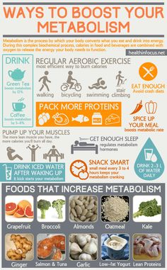 Super Chart Of Ways To Boost Your Metabolism For Increased Energy And Natural…