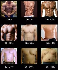 常年保持體脂6% 是種怎樣的體驗?