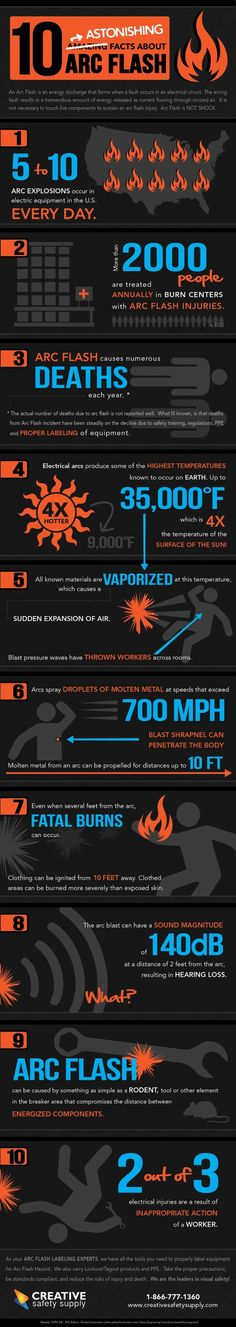 This infographic lists 10 facts that demonstrate the dangers of arc flash. Creating awareness can prompt people to take the necessary actions to protect th