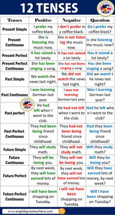 12 Tenses With Examples In English English lessons English prefixes and suffixes Grammar lessons Grammar rules English vocabulary English language learning With good knowledge of 12 English tenses, fluent English and flawless grammar is not too far away. English Grammar Tenses, Teaching English Grammar, English Grammar Worksheets, English Writing Skills, English Verbs, English Vocabulary Words, Learn English Words, English Phrases, Grammar Lessons