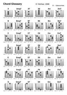 above all key of b chords pdf