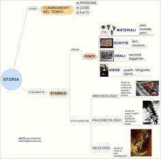 Mappa concettuale su: La STORIA , lo STORICO e le FONTI...  Lo storico  utilizza le fonti  materiali  ( fossili ,  monete, armi,ecc), scritt...