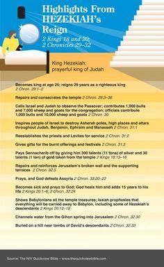 NIV Quick View Bible Hezekiah's Reign - 2 Kings & 2 Chronicles by casey Bible Study Notebook, Bible Study Tools, Scripture Study, Bible Journal, Faith Bible, Bible Truth, Bible Scriptures, Exodus Bible, Hebrew Bible