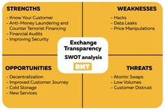 Blockchain : Exchange Transparency SWOT-Analysis: Consider It Before You Deposit First Principle, Investing In Cryptocurrency, Know Your Customer, Swot Analysis, Money Laundering, Leap Of Faith, Crypto Currencies, Blockchain, Mindset