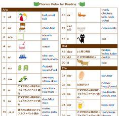 Kids English, English Study, Phonics Rules, Teaching English, Book Lists, English Language, Life Hacks, Teacher, Activities