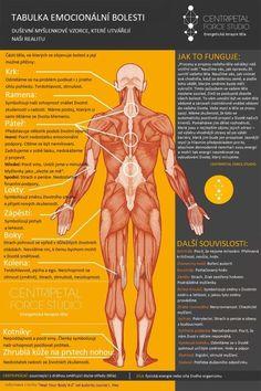 20 bolestivých míst na těle – každá bolest je spojena s emocionálním stavem Negative Emotions, Negative Thoughts, Elbow Pain, Chart Infographic, Massage Benefits, Emotional Stress, Reflexology, Back Pain, Trauma