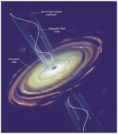 When black holes shoot their jets | http://exploringuniversecollections.blogspot.com