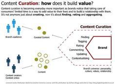La curation peut-elle devenir un positionnement éditorial ?