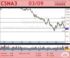 SID NACIONAL - CSNA3 - 03/09/2012 #CSNA3 #analises #bovespa