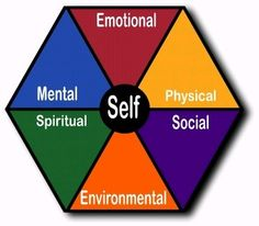 Image depicting the six dimensions of wellness - emotional, environmental, intellectual, physical, social, and spiritual.