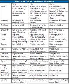 Prakruti: Mind-Emotions-Behavior