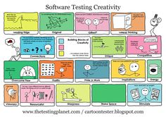 Software Testing Creativity - by the testing planet