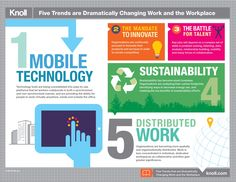5 Trends are Dramatically Changing Work and the Workplace