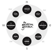 The eight points of our Good Medicine Wheel are: Courage, Vitality, Inspiration, Stillness, Wonder, Focus, Nourishment, and Flow.