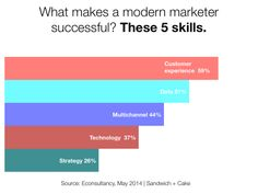 Skills required for modern marketing success