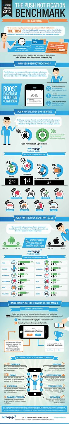 Discover valuable Mobile Marketing Insights about iOS and Android Opt-In and Reaction Rates to Push Notifications with our easy-to-read infographic. Marketing Mail, Mobile Marketing, Internet Marketing, Online Marketing, Social Media Marketing, Digital Marketing, Marketing Strategies, Business Marketing, Interactive Marketing