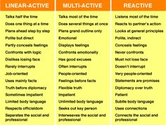 Linear-active, Multi-active and Reactive Categories of cultural characterisitics