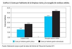 Las privatizaciones, en contra de lo nos quieren hacer creer, salen mas caras. #economía #economics #españa #spain #estadística #statistics