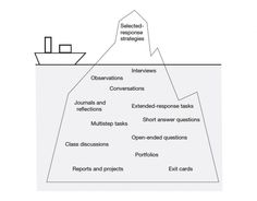 Getting Below the Tip of the Iceberg with Assessment!