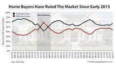 Report: Home Buying Gains Steam; Buyers Dominate Mortgage Market