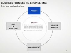 Download professionally built completely editable PowerPoint presentation slides for Business Process Reengineering.