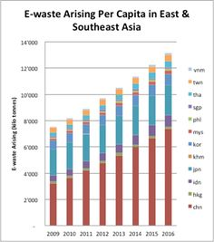 E-waste in East and Southeast Asia jumps 63 percent in five years