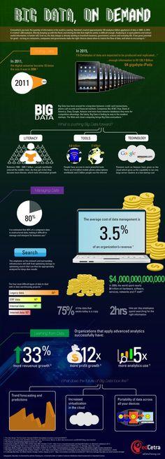Big Data, On Demand