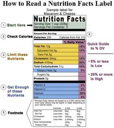 how to read food label -- ✿´¯`*•.¸¸✿Follow me for daily recipes, fun & handy tips, motivation, DIY ideas and feel free to share your favorite things too:)  www.facebook.com/GetHealthywithNurseDonna