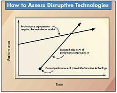 Under immense pressure companies seek ways to innovate and make their products, operations, and business models more compelling and competitive. Disruptive Innovation, Disruptive Technology, Customer Experience, Cryptocurrency, Netflix, Insight, Waves, Apple, Marketing