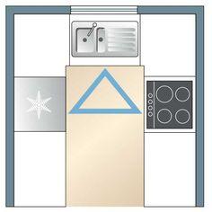 Kitchen floorplan basics | Readers Digest New Zealand