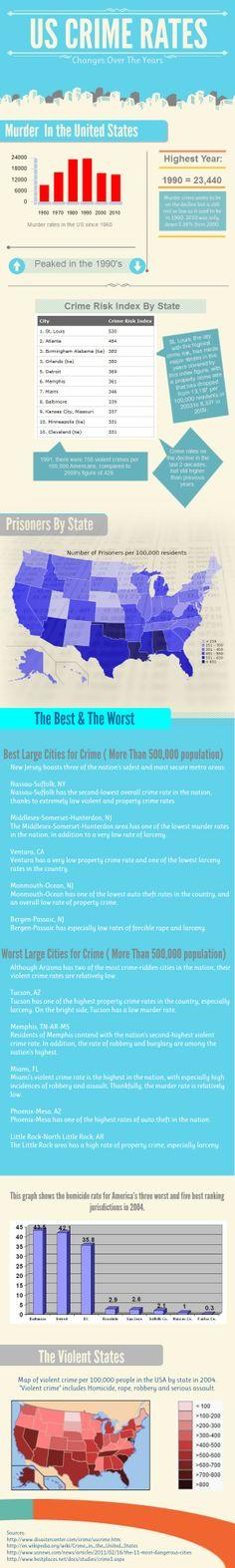 Crime Rate Data: mikerothman.com