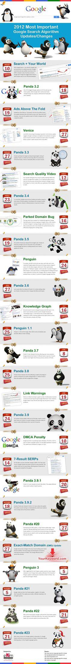 Resumen de los más importantes cambios del algoritmo de Google durante el 2012. #Infografía en inglés.