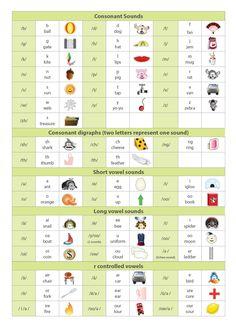Appendix Structured Synthetic Phonics: A Guide for Teachers and Parents Alphabet Phonics Sounds Chart, Phonics Chart, Phonics Flashcards, Phonics Rules, Phonics Words, Phonetics For Kids, Phonetics English, English Phonics, English Grammar