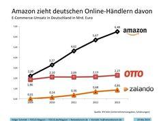 Amazon.de im Vergleich mit Otto.de und Zalando.de