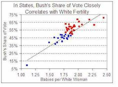 """White birthrates and Republican voting are closely correlated,"" determined nativist Steve Sailer at The American Conservative. """