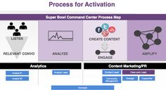 Real time marketing process by Edelman