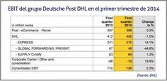 Ebitda del grupo Deutsche Post DHL en el primer trimestre de 2014 | Cadena de Suministro