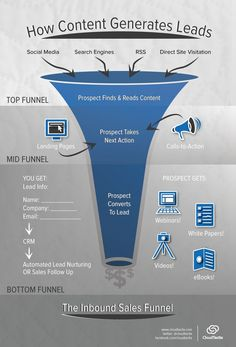How Do You Generate Business Demand Through Content Marketing? #infographic