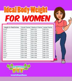 Ideal body weight chart for women vegan health fitness weight. female b Ideal Weight Chart, Weight Charts For Women, Breakfast Pictures, Protein Energy, Under 100 Calories, Healthy Appetizers, Body Weight, Healthy Dinner Recipes