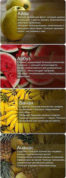 Познавательные факты о фруктах и ягодах.