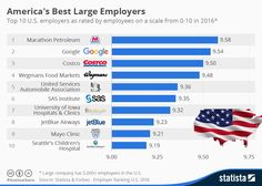 America's Best Employers: An Infographic