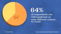 64% of Respondents Cite Video/Podcasts as Most Difficult Content to Create