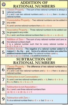 Addition of Rational Numbers - Chart