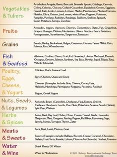 mediterranean diet- Can't do gluten and only dairy in moderation, but giving this a try!