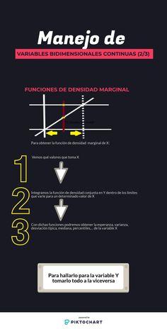 Manejo de variables aleatorias bidimensionales y continuas: función de densidad marginal #estadistica #estadisticauva
