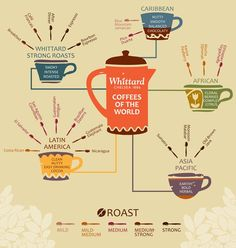 """Whittard's """"Coffees of the World"""" Infographic"""